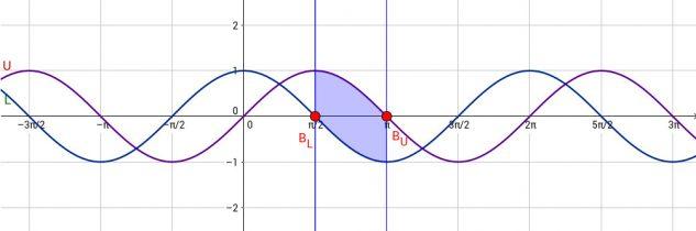 Calcolare l'area compresa tra due funzioni